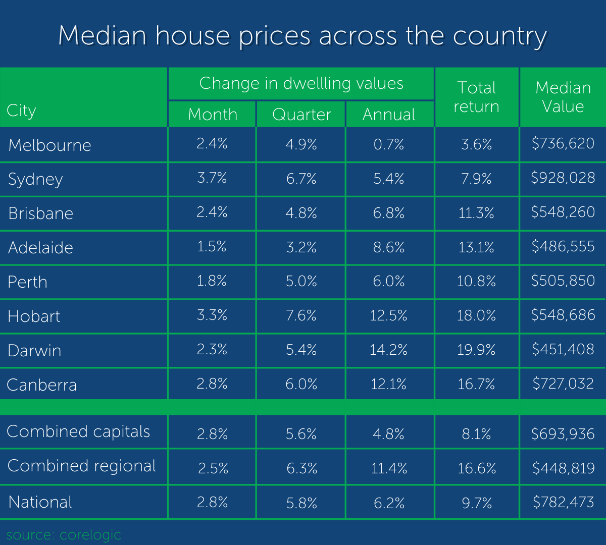 Median House Prices April 2021 Table